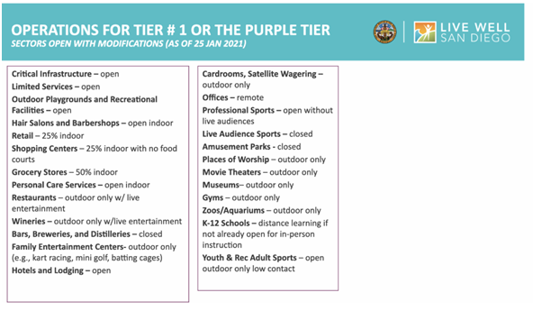 Purple Tier